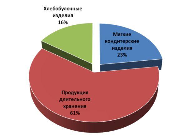 анализ продаж хлебобулочных изделий, ритейл аудит, розничная аналитика
