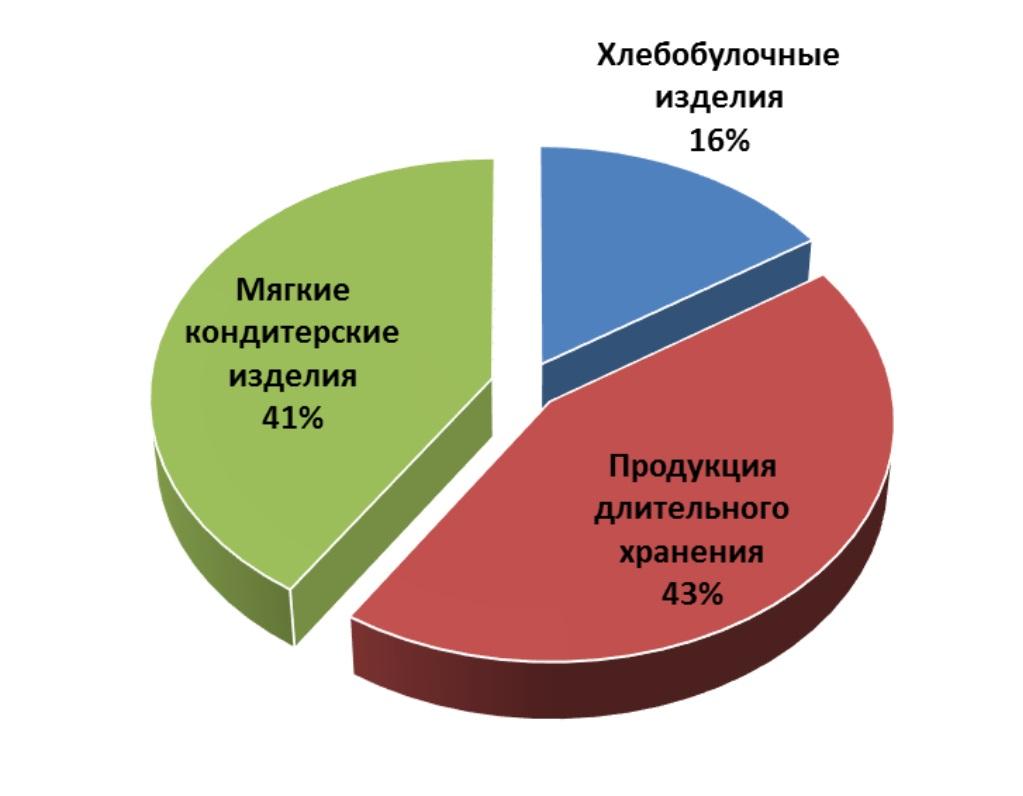 анализ продаж хлебобулочных изделий, розничный аудит сетей, продуктовая аналитика